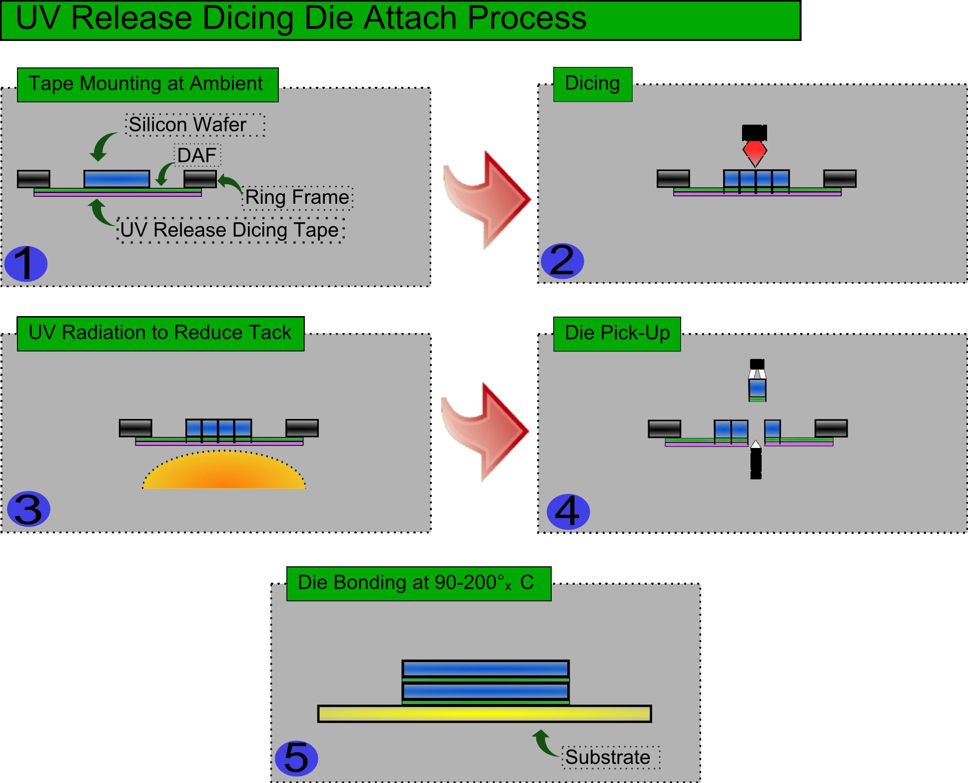 UV Release Dicing Die Attach